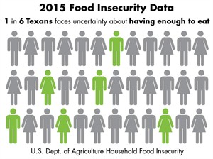 2015 Texas Food Insecurity Data