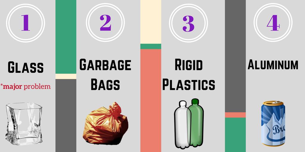 4 Most Common Contaminants
