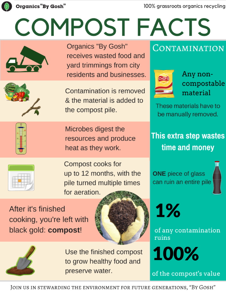 Compost and Contamination One-sheet
